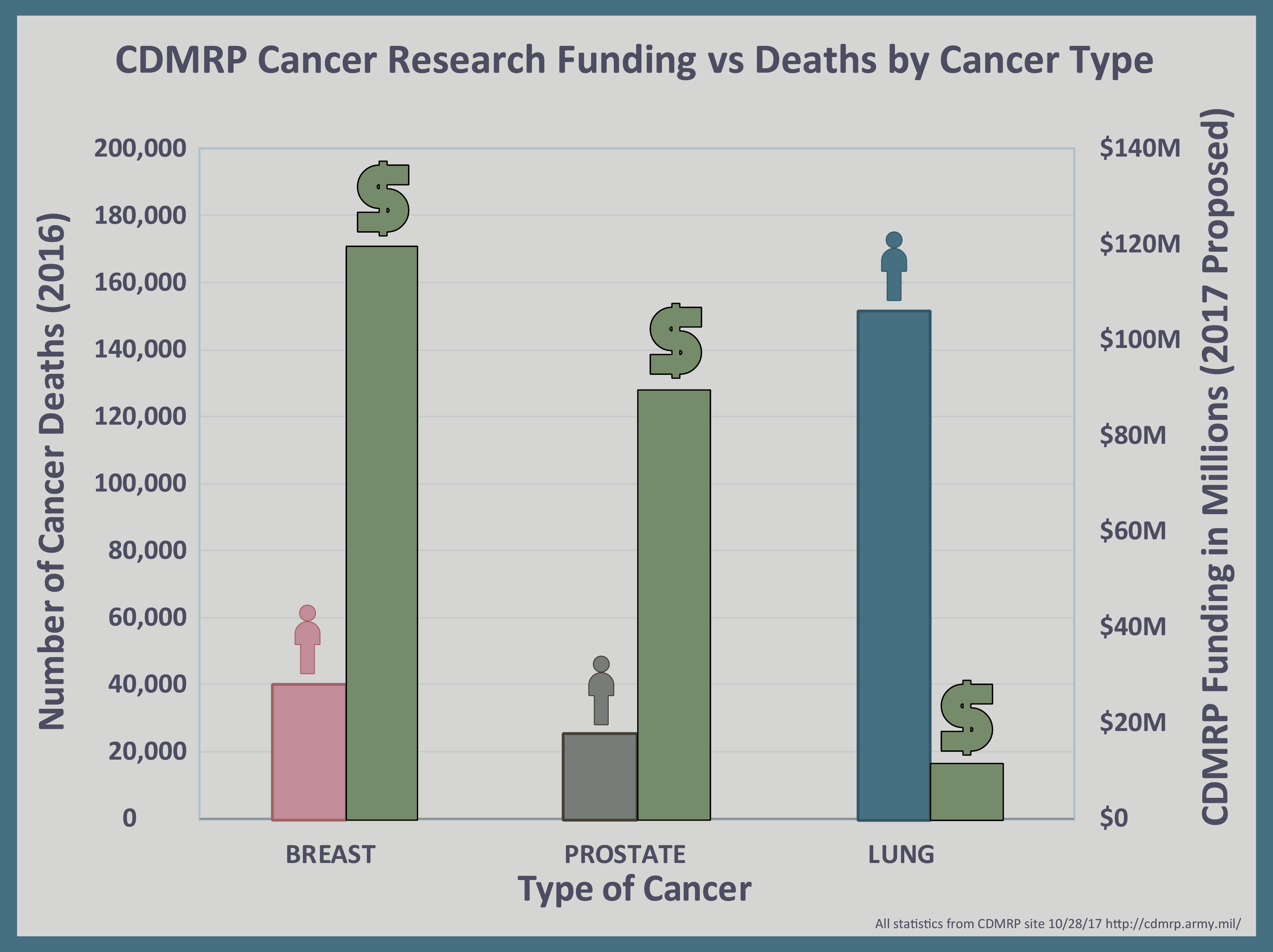 Cancer funding disparities graph