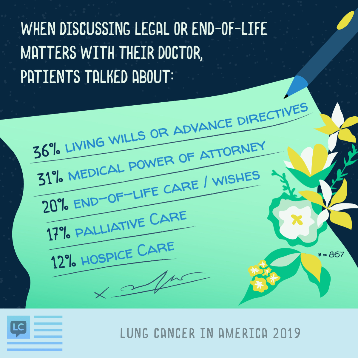 Patients talked about living wills or advanced directives (36%), medical power of attorney (31%), end-of-life care (20%), palliative care (17%), and hospice care (12%) when discussing legal or end-of-life matters with doctors.